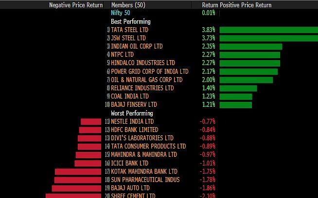 Nifty, Sensex Pare Losses After Sharp Slide; RIL, Metal Stocks Advance