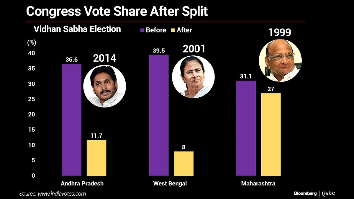 Mamata Banerjee, Arvind Kejriwal, And The Curious Voodoo Of Regional Parties