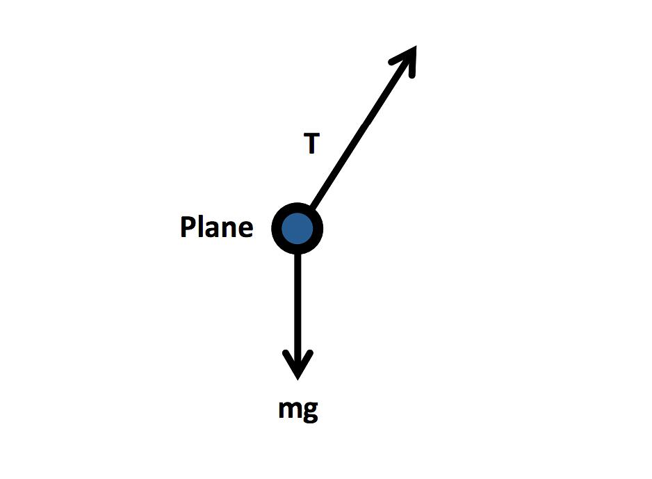 Conical Pendulum Figure 3