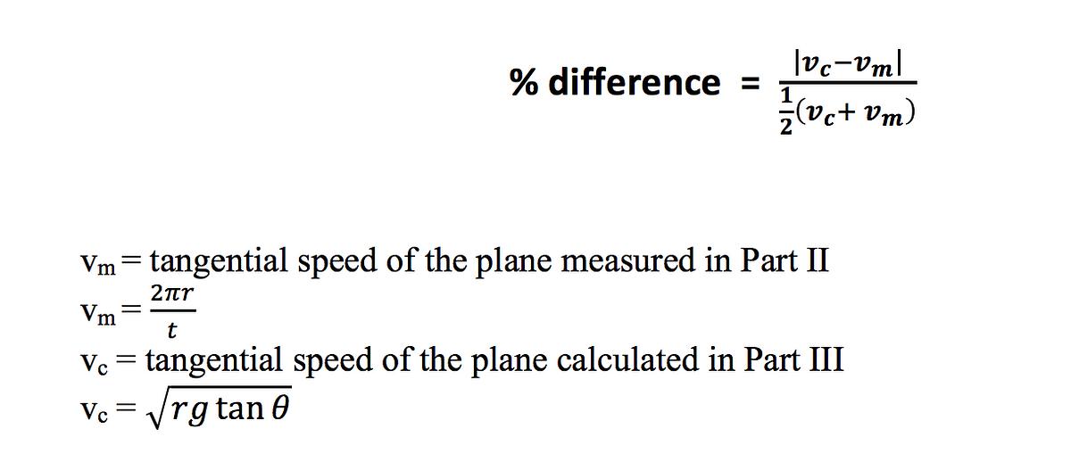 Conical Pendulum Figure 10