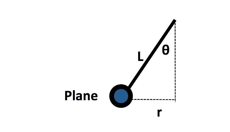 Conical Pendulum Figure 8