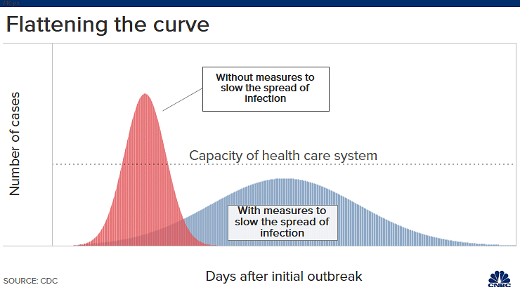 Flattening the <b>coronavirus</b> curve: What this means and why it matters