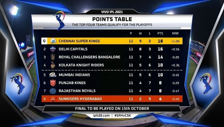 IPL 2021: CSK beat SRH by 6 Wickets MSD finish in his style CSK qualify for the playoff