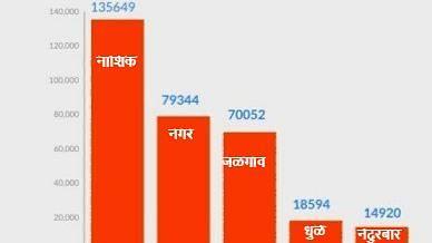 उत्तर महाराष्ट्रात कोरोनाचे रुग्ण ३ लाखांवर