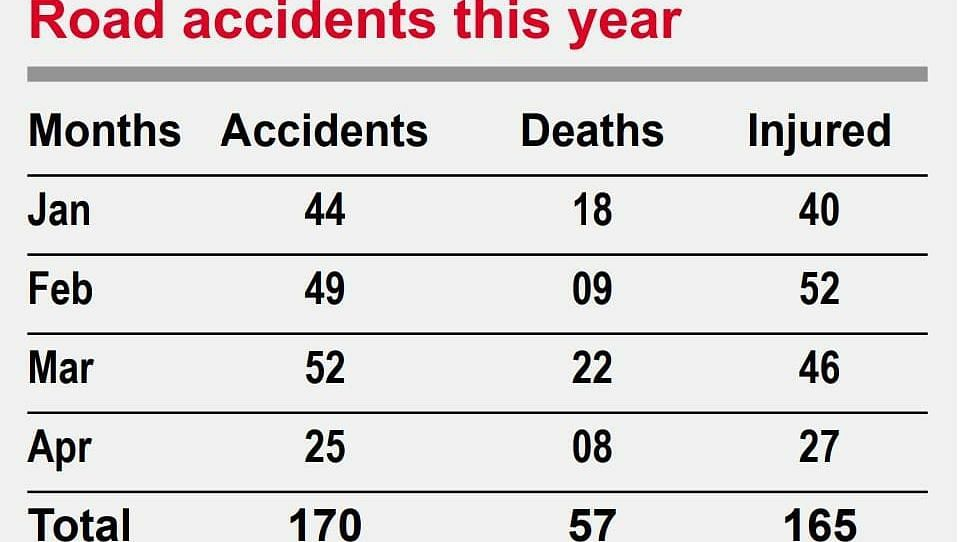 Rise in road accidents