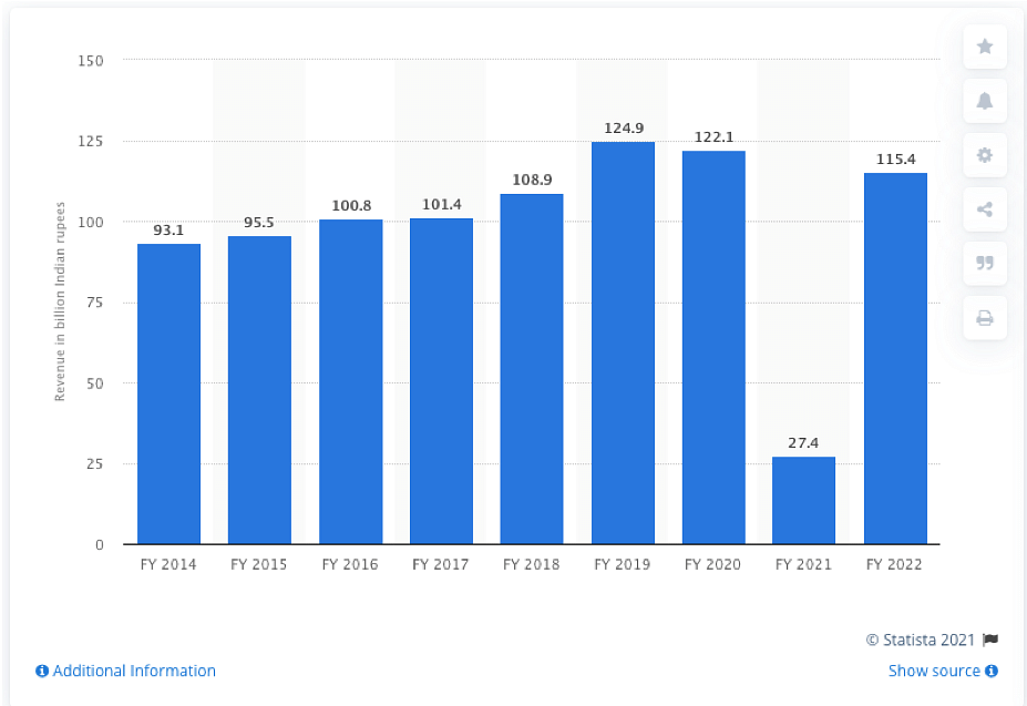 Revenue Generated by Bollywood Film Music