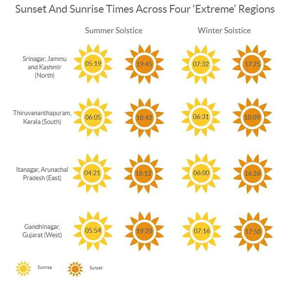 Sunset and sunrise times across four 'extreme' regions