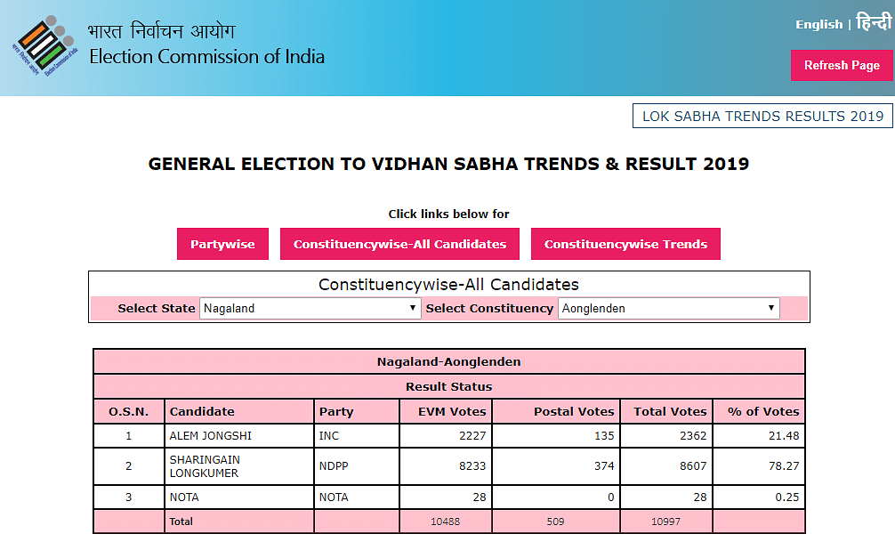 A screenshot of the result from the Election Commission of India