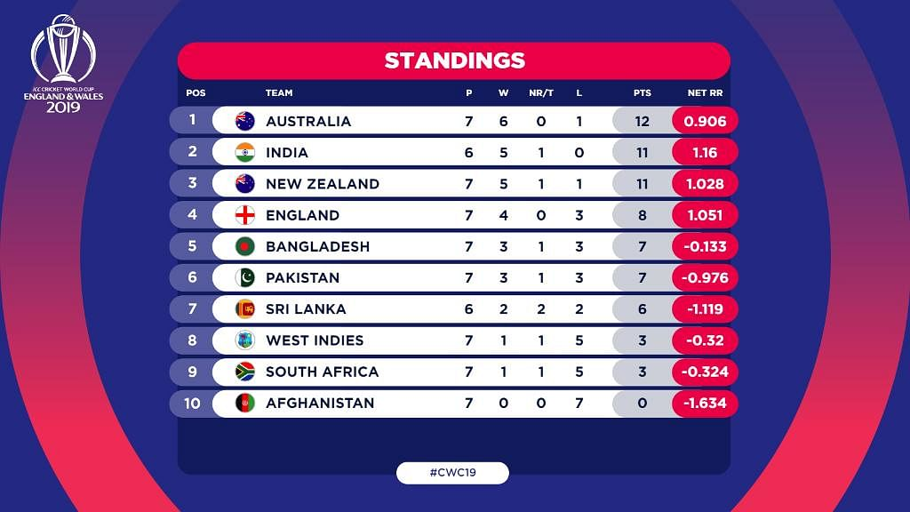 ICC World Cup 2019 standings