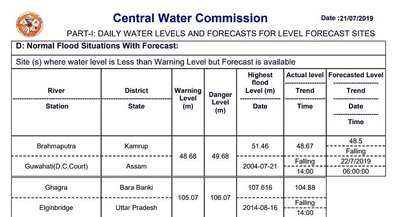 CWC report showing water level of Brahmaputra river in Kamrup district of Assam
