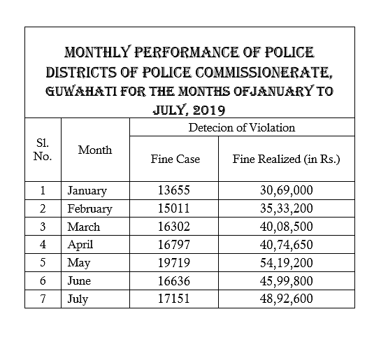 As per latest data available with the city police commissionerate, over Rs 2 crore were collected from traffic violations in the first seven months of this year