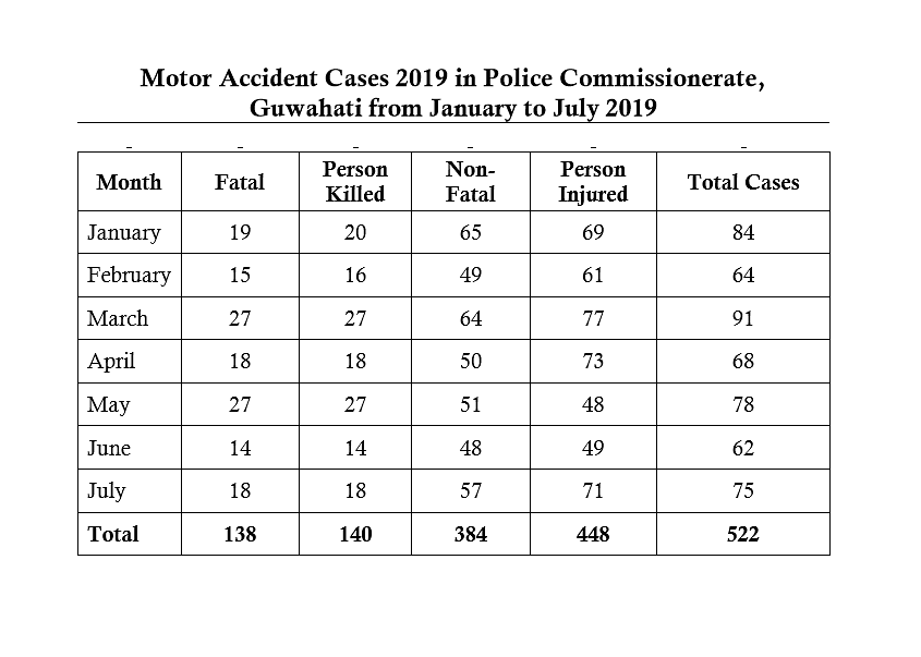 A total of 522 motor accident cases were registered in Guwahati between January and July this year