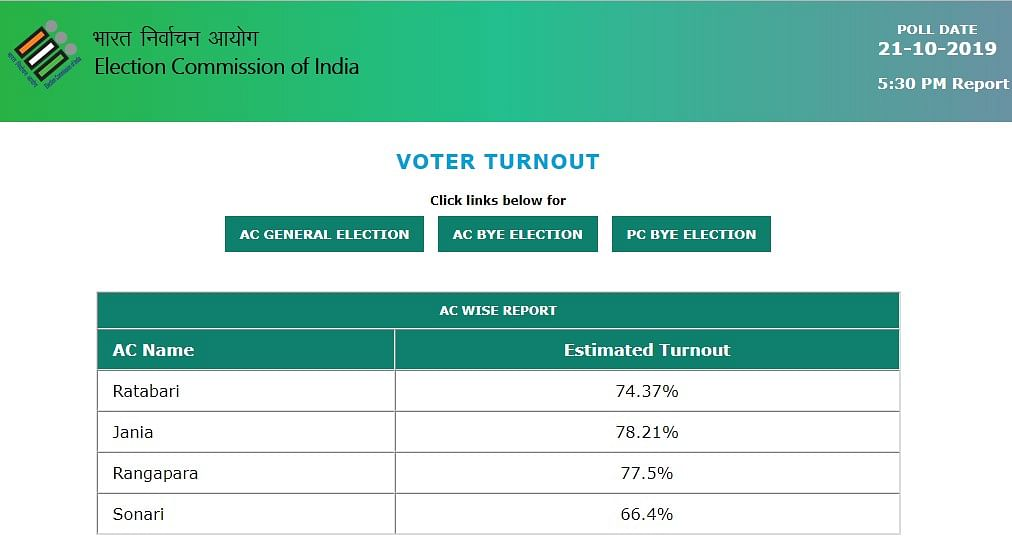 Assam by-elections recorded an estimated voter turnout of 74.14% till 5 pm