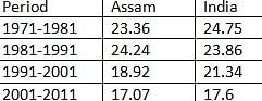 Table showing the population growth of Assam and India as whole from 1971