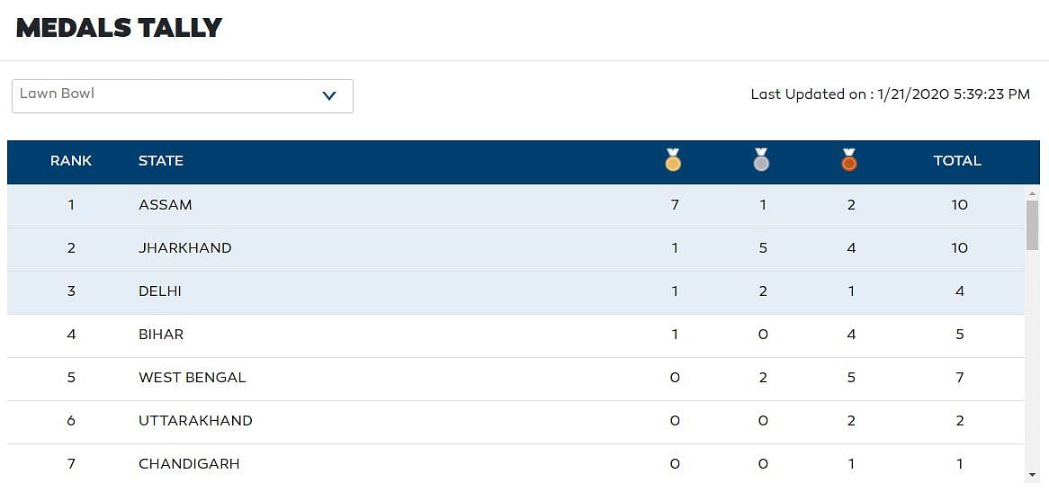 Latest medal tally for lawn ball events at 3rd Khelo India Youth Games being held in Guwahati, Assam