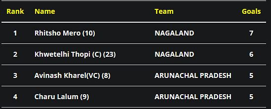 North East Dr T Ao Trophy: Sikkim vs Mizoram, Group B   WATCH LIVE