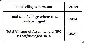 Assam and the 'fraud' of 1951