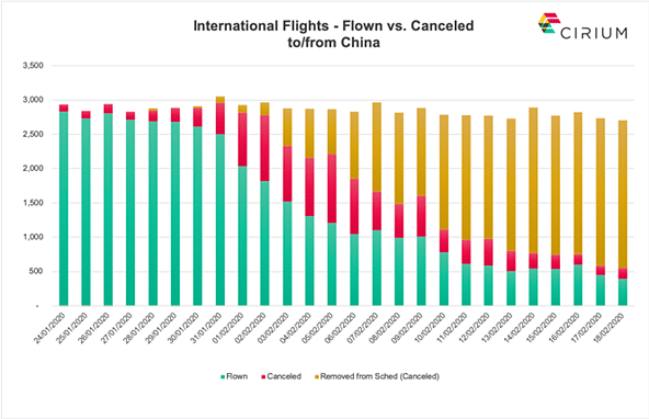 Data representation of affected international flights to and from China