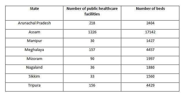 Table showing the number of public health care facilities and number of beds across Northeast