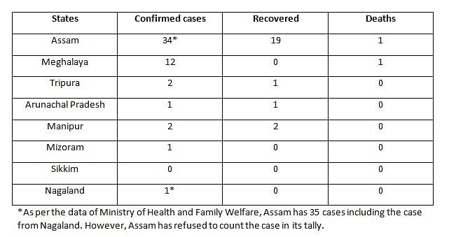 Table showing total number of cases, recoveries (cured/discharged) and deaths across Northeast