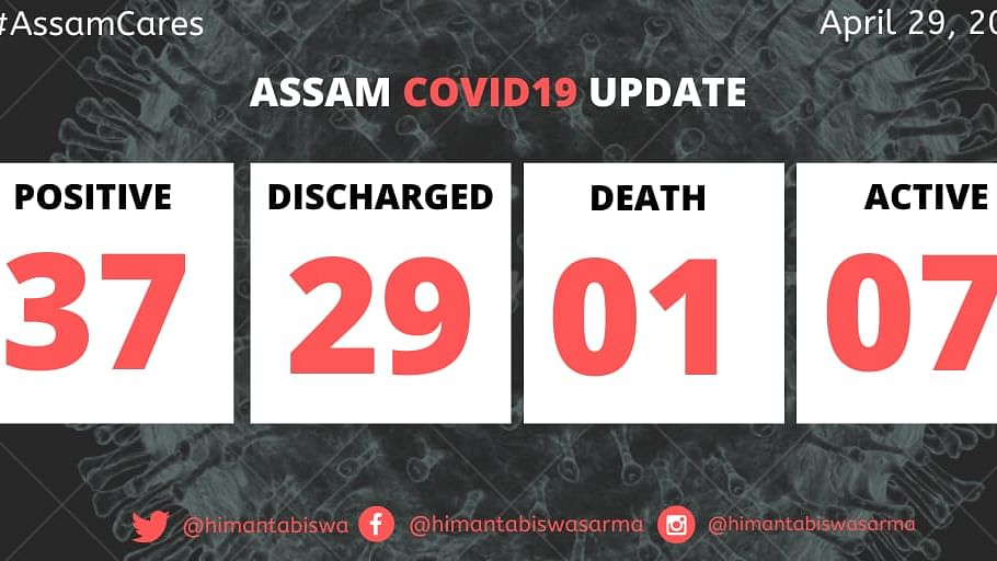 Assam: 2 more COVID-19 patients being discharged, total 29 'cured'