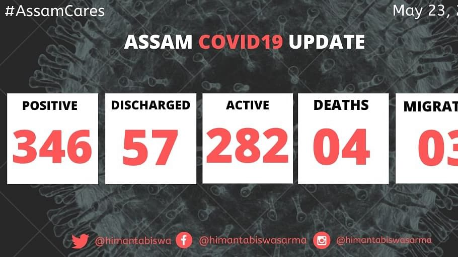 87 new COVID-19  cases in Assam; biggest single day spike