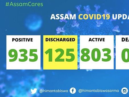 Assam: 16 COVID-19 patients discharged, total cured 125