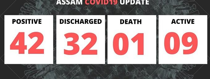 Assam has so far reported 42 cases, of which there are 9 active cases, 32 cured, and one fatality