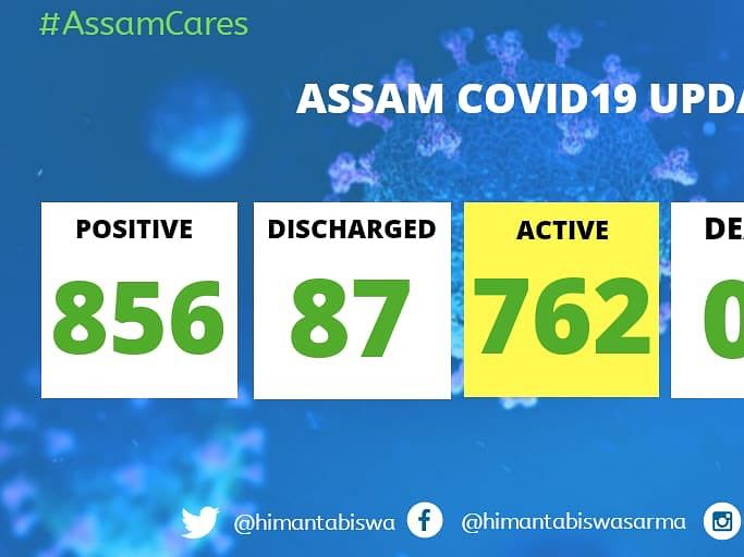 Assam: 25 new COVID-19 cases detected, state tally soars to 856