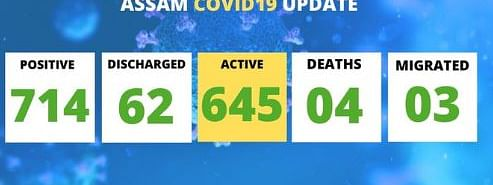 The total number of COVID-19 cases in Assam now stands at 714