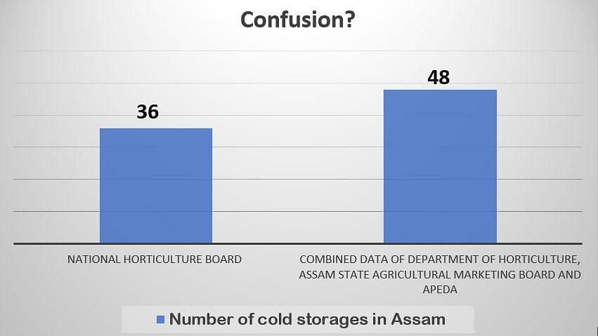 The number of cold storages shown by National Horticulture Board contradict with the combined figure produced by various departments of Assam
