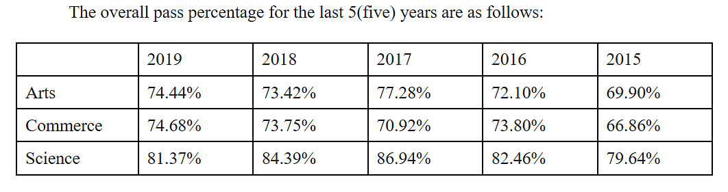 The overall pass percentage for the past five years