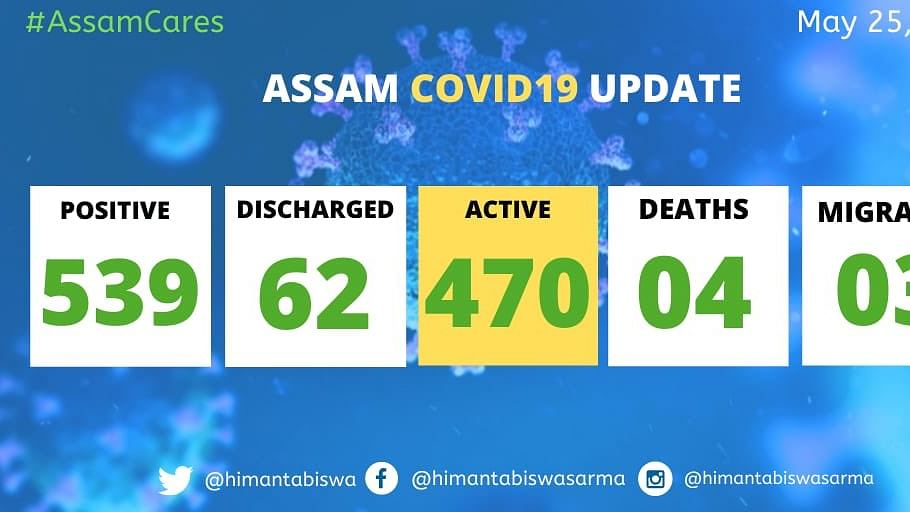 Assam has so far reported 539 cases of which 470 are active, 62 discharged, 4 deaths and 3 migrated to other states