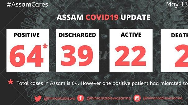 Assam: 1 more COVID-19 patient discharged; total cured 39