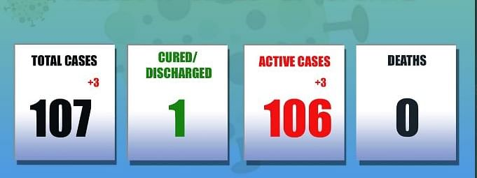 Altogether 107 persons have been tested positive in state