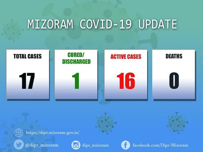 Mizoram: 3 returnees test positive for COVID-19, state tally at 17