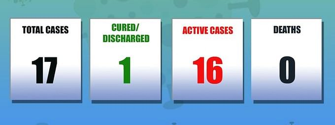 So far, Mizoram has reported total 17 cases, of which 16 are active and 1 person has been cured and discharged