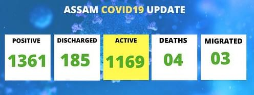 There are 1,169 active cases in Assam