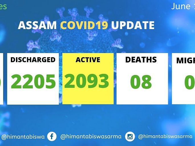 Assam: 151 new COVID-19 cases detected, state tally reaches 4,309
