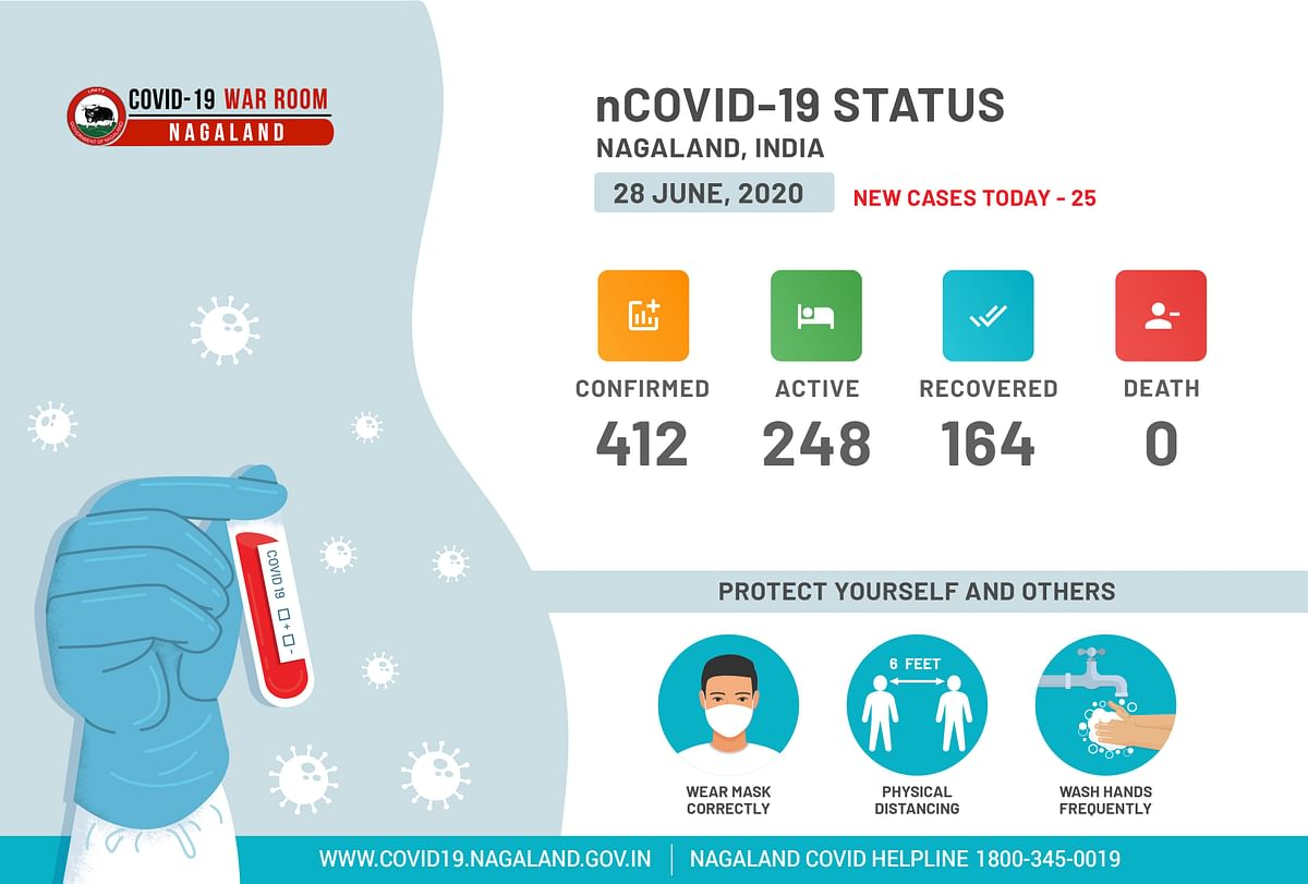 Nagaland has reported 415 positive cases till Sunday