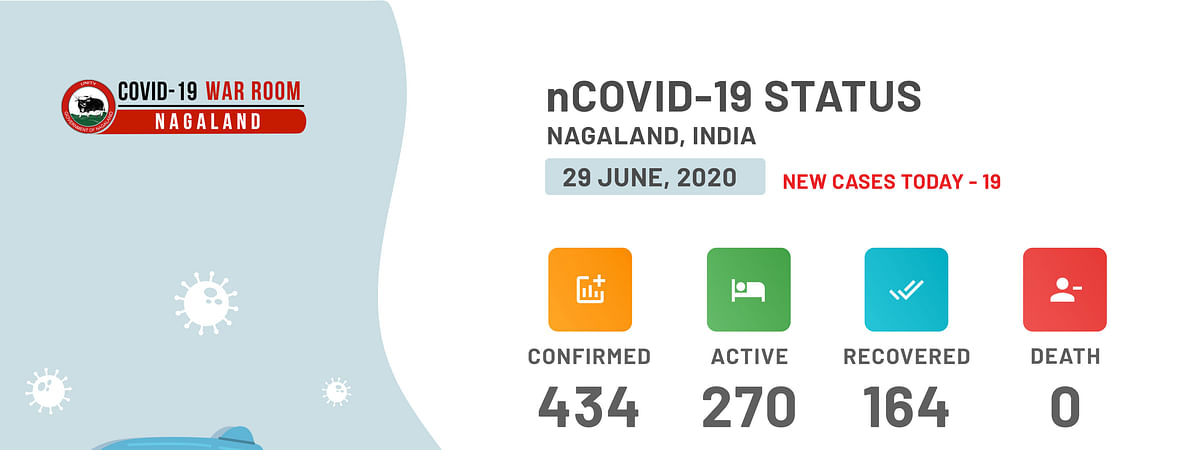19 new cases detected in Nagaland