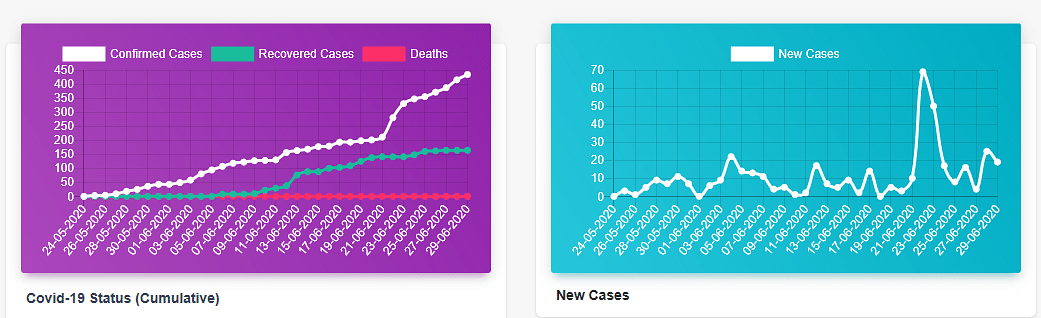 Graphical representation of COVID-19 cases