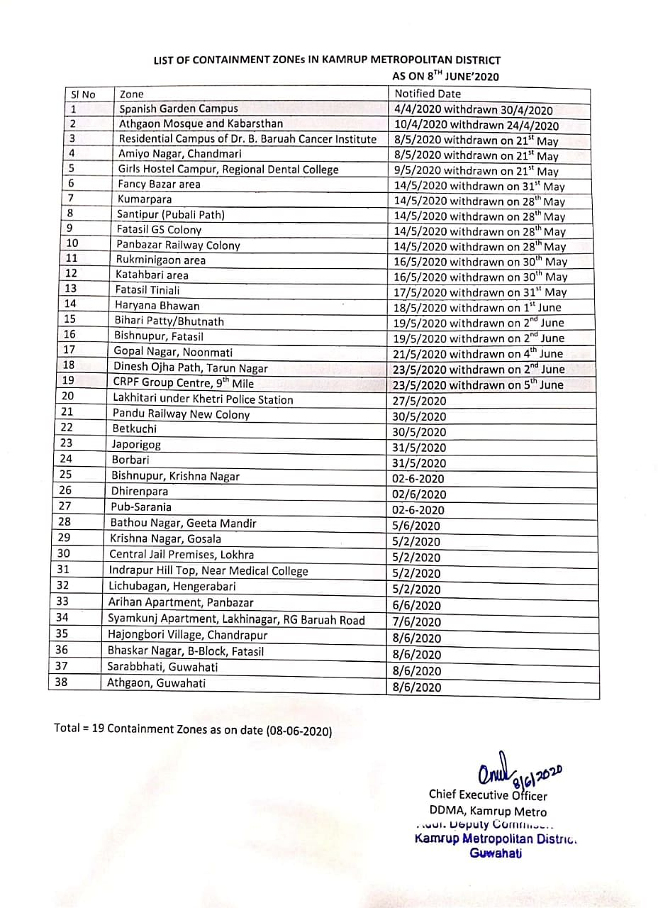 The list of all 38 containment zones declared in Kamrup (Metro) district so far