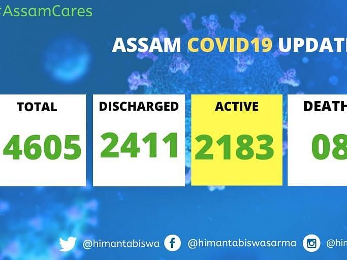 Assam: With 95 new COVID-19 cases, state tally reaches 4,605