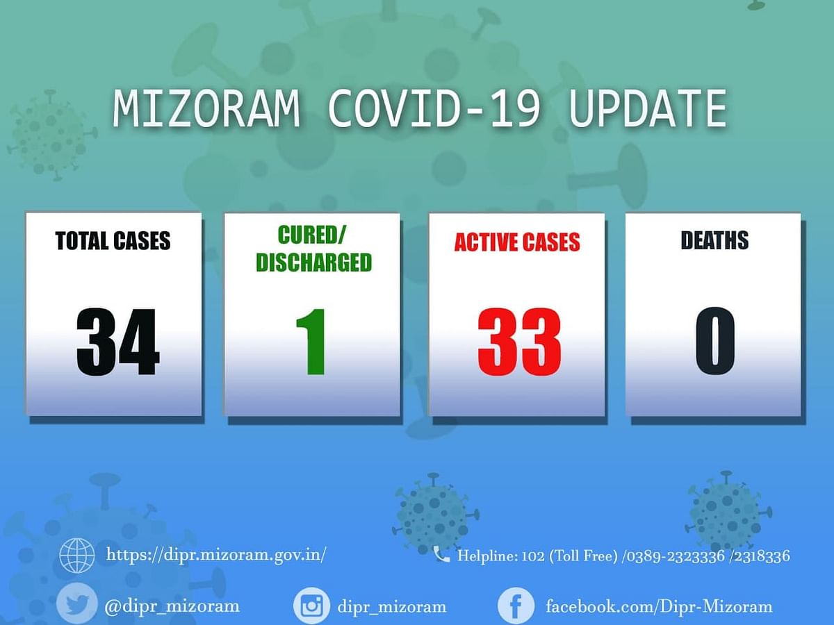 Mizoram: 10 more test positive for COVID19; total tally touches 34