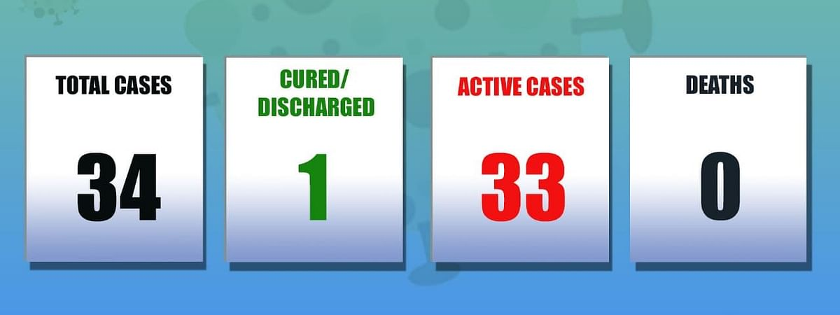 The total number of COVID-19 cases in Mizoram now stands at 34