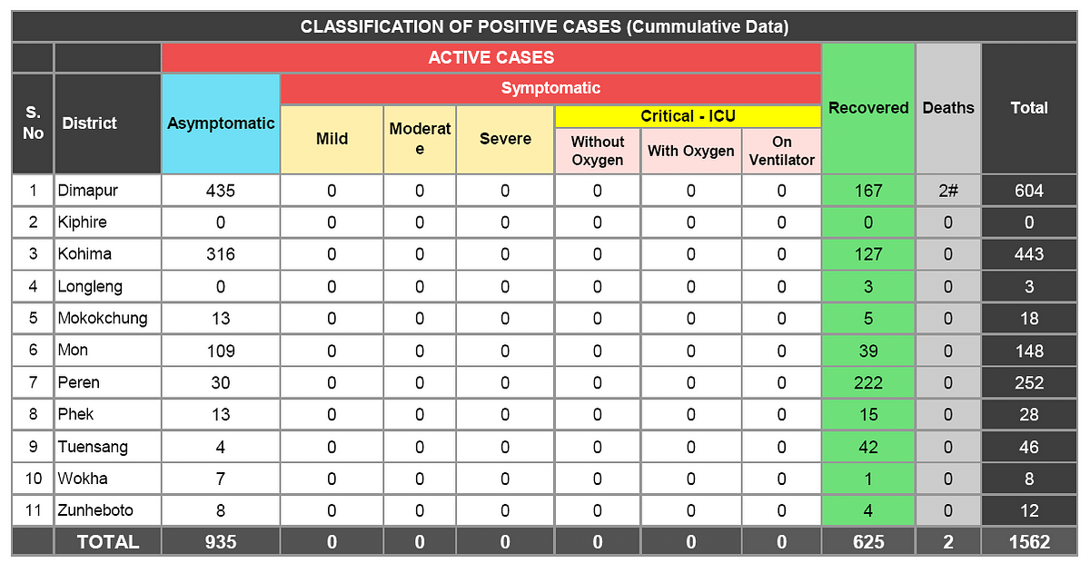 Classification of positive cases (Cumulative Data). Death shown here is for only those who were treated at the COVID-19 hospital.