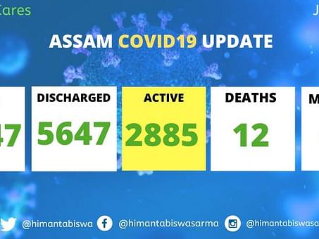 Assam: With 140 new COVID-19 cases,  state crosses 8,500-mark
