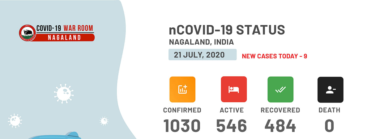 COVID-19 cases have spiked to 1,030 in Nagaland