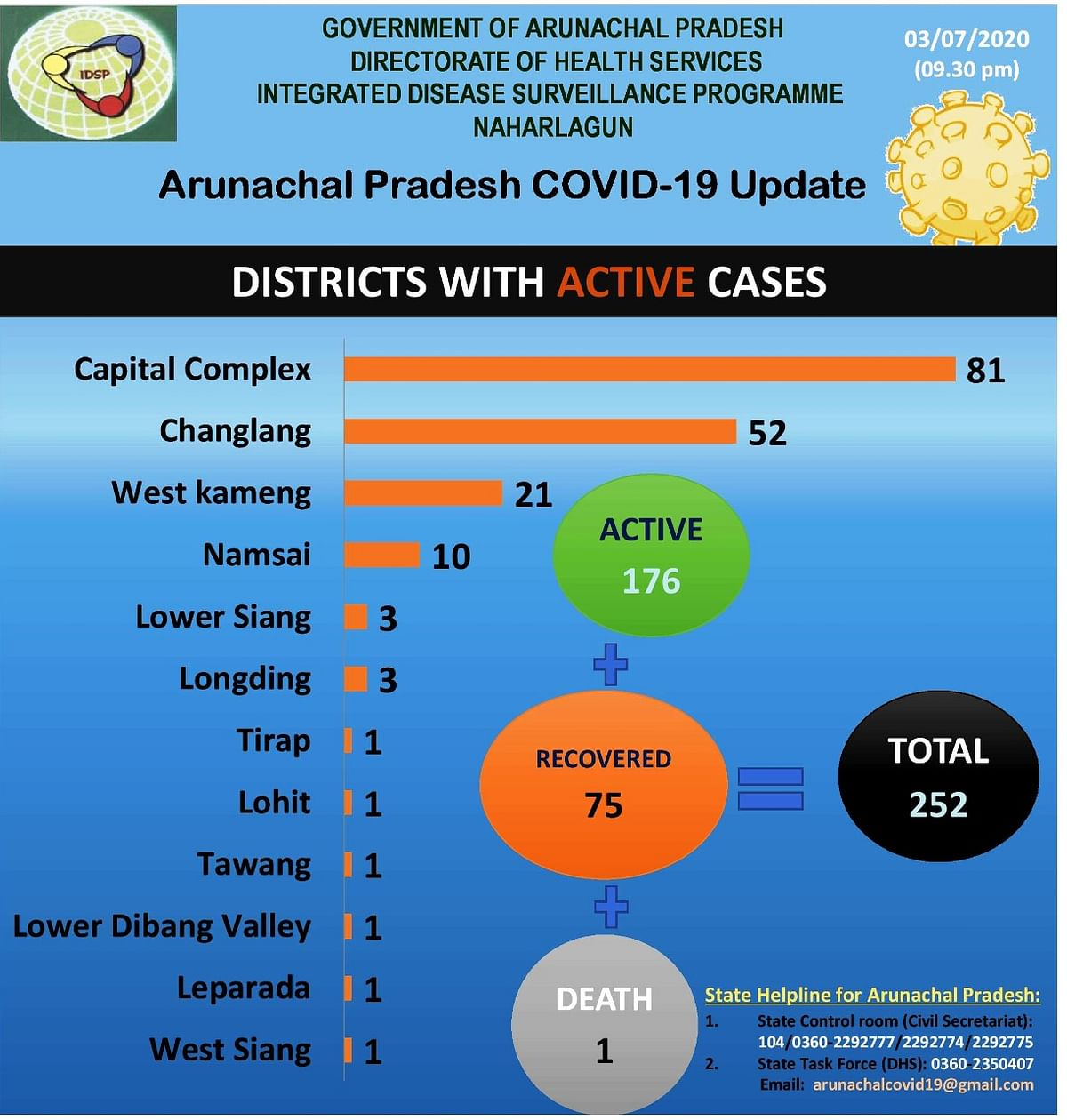 With 81 active cases, the capital complex has the highest number of COVID-19 cases in the state